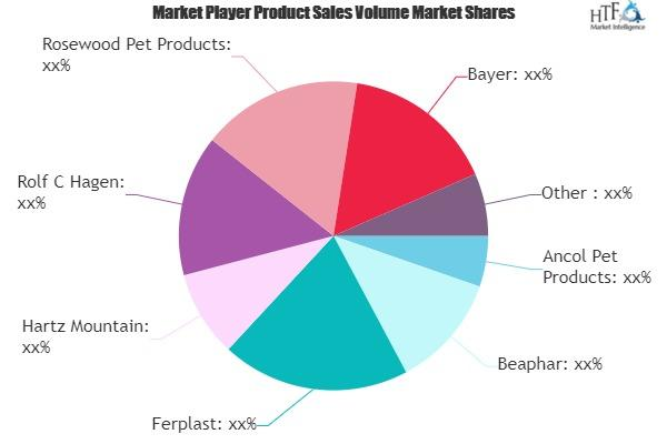 Pet Accessories Market