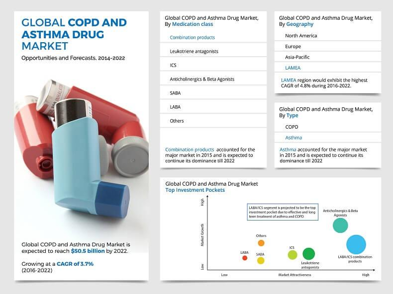 Asthma and COPD Drugs Market