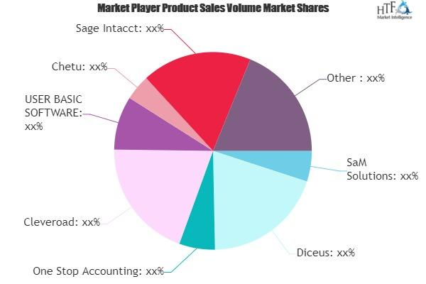 Custom Accounting Software Market
