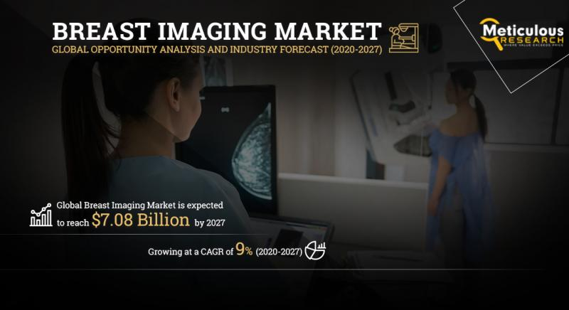 Breast Imaging Market by Meticulous Research®