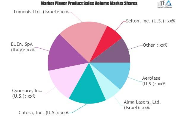 Cosmetic Lasers Market