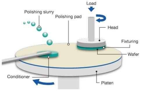 Hard Chemical-Mechanical Polishing (CMP) Pad Market Size,