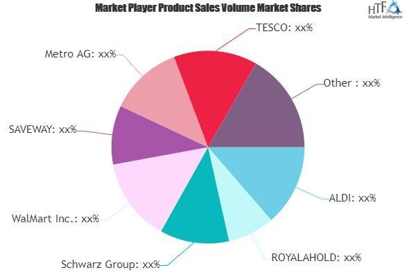 Food E-commerce Market