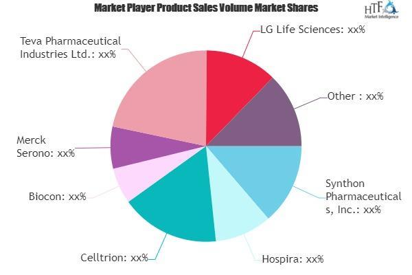 Biosimilars-On-Biologics Market