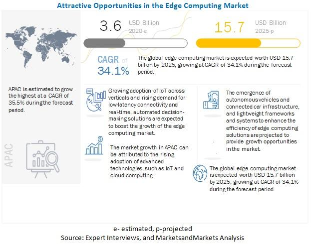 Edge Computing Market is expected to grow $15.7 billion by 2025