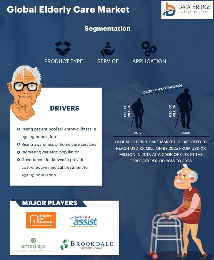 Elderly Care Industry
