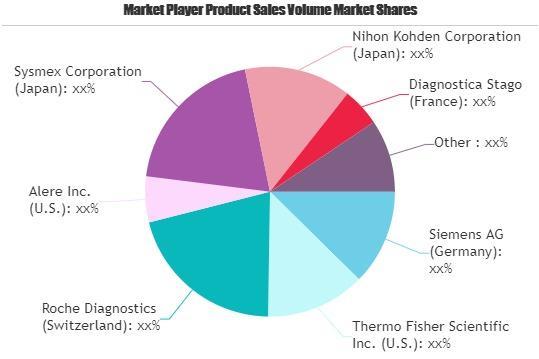Clinical Laboratory Analyzers Market