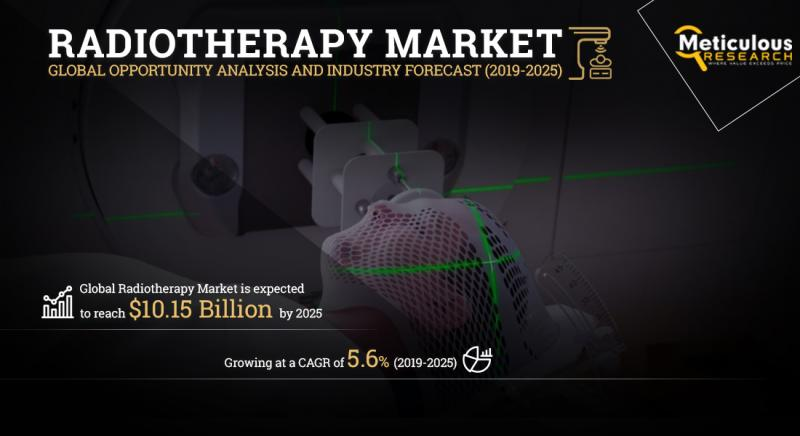 Radiotherapy Market by Meticulous Research®