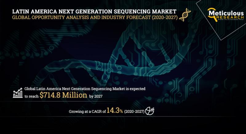 Latin America Next Generation Sequencing (NGS) Market Worth $714.8 Million by 2027