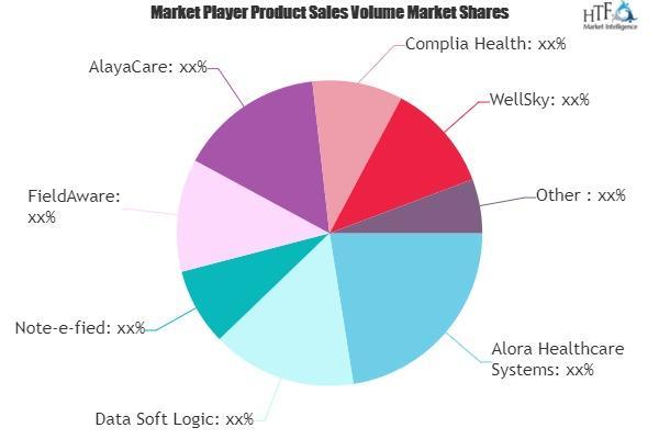 Home Health Care Software Market