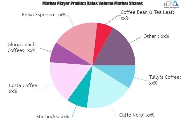 Coffee Shops & Cafes Market
