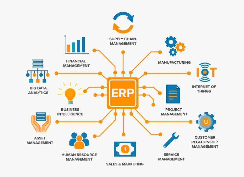 Enterprise Resource Planning Market