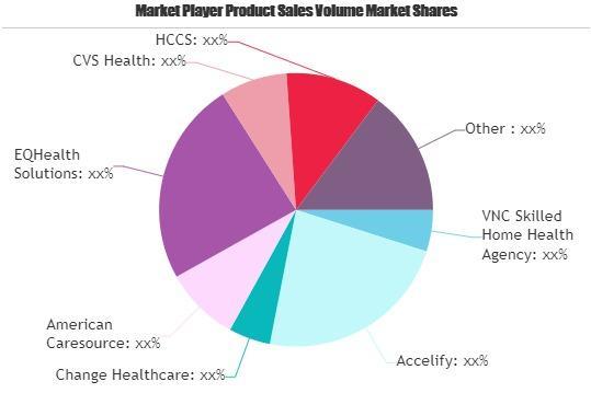 Health Service Provider Services Market
