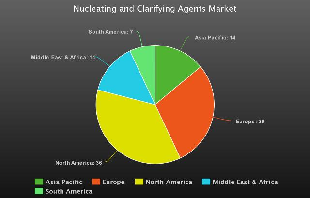 Nucleating and Clarifying Agents Market worth USD 3.8 Billion