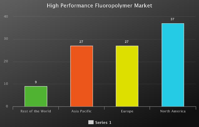 High Performance Fluoropolymer Market to Witness Huge Growth
