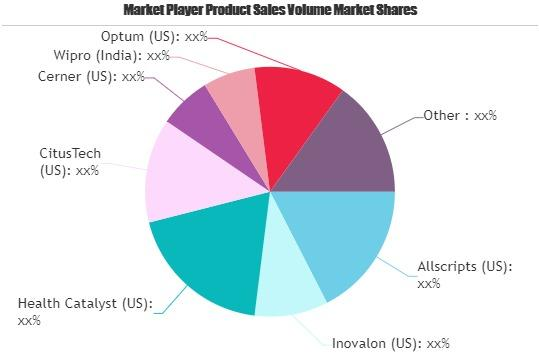 Healthcare and Medical Analytics Market