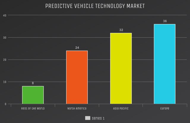 20.1% Growth Rate for Predictive Vehicle Technology Market