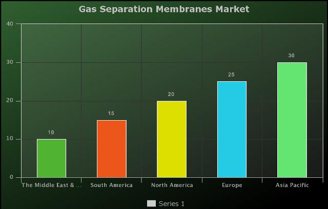 Gas Separation Membranes Market Expected to Grow at 1.1 Billion