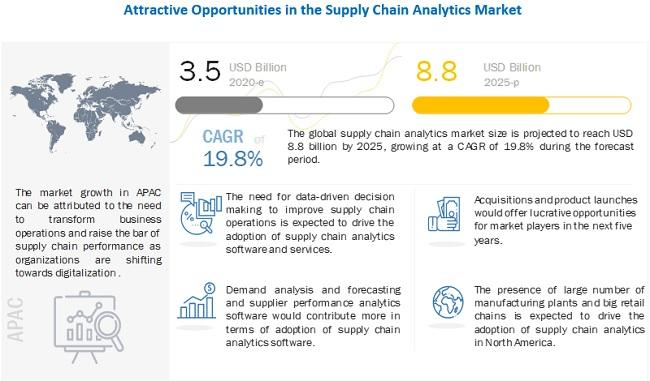 Supply Chain Analytics Market is expected to grow $8.8 billion