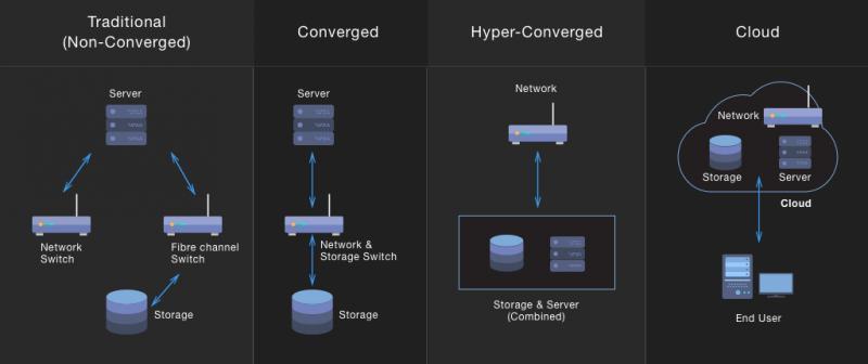 Hyper-Converged Infrastructure (HCI) Market
