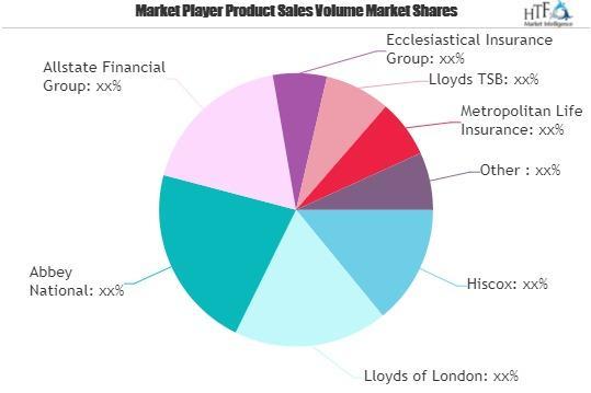 Specialty Insurance Sectors Market