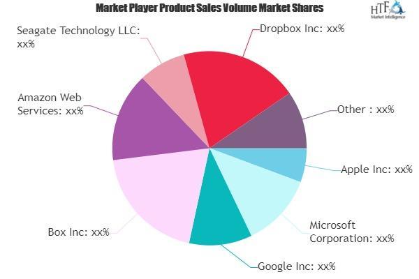 Personal Cloud Market