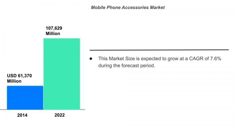Mobile Phone Accessories Market Size, Share, Trends, Growth,
