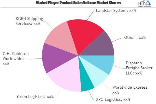 Land Transportation and Freight Brokerage Market