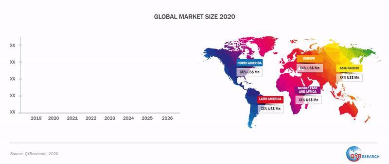 Global Pregabalin market:Potential Segments & their