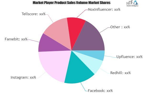 Influencer Marketing Platform Market Next Big Thing - Major