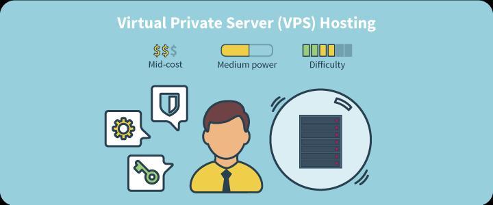 Serveur privé virtuel