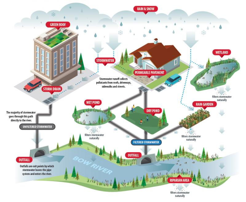 Global Stormwater Management System Market Share, Size,
