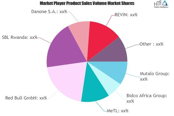 Sports Drinks Market
