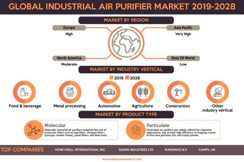 GLOBAL INDUSTRIAL AIR PURIFIER MARKET FORECAST