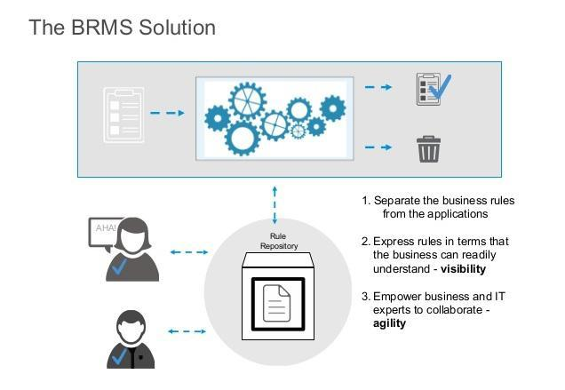 Business Rules Management System market