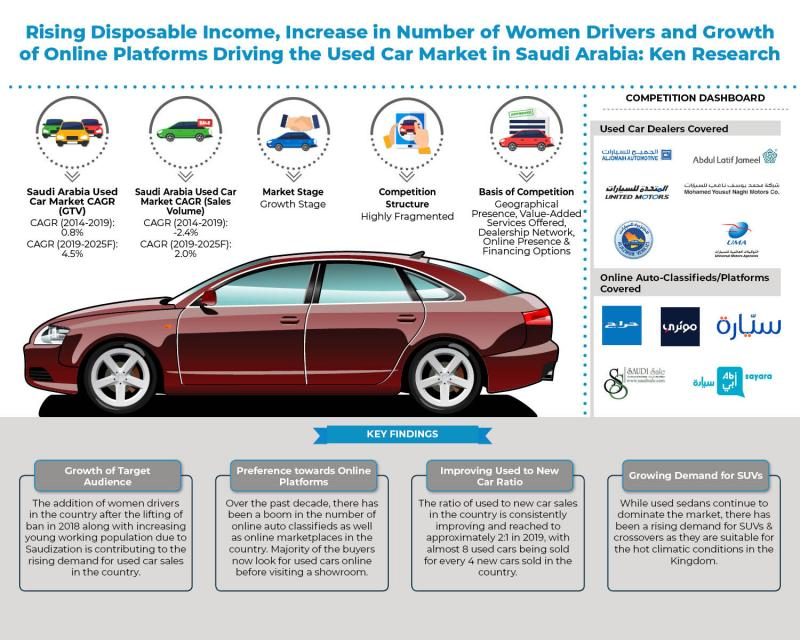 In-Depth Analysis Of The Covid-19 Impact On The Used Car Industry