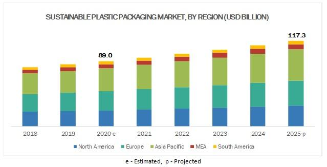 Sustainable Plastic Packaging Market to Reach $117.3 Billion