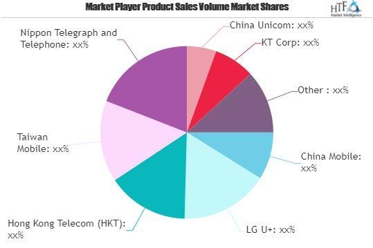 Fixed Broadband Market