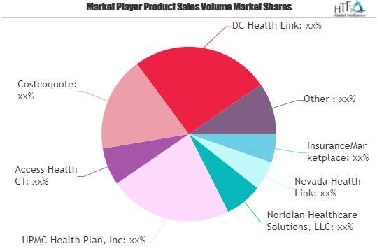 Health Insurance Exchange (HIX) Market