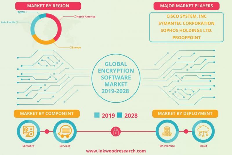 Encryption Software Market Forecast