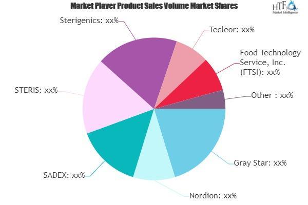 Food Irradiation Service Market