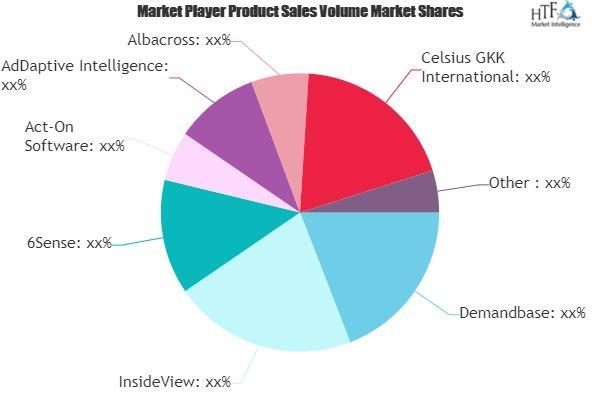 Account-Based Marketing (ABM) Market