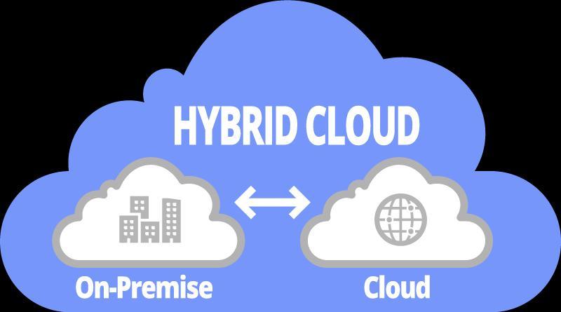 Hybrid Cloud Computing Market is Booming Worldwide | AWS, IBM,