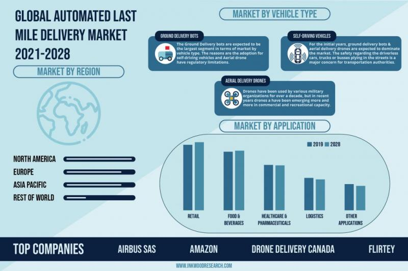 GLOBAL AUTOMATED LAST MILE DELIVERY MARKET FORECAST