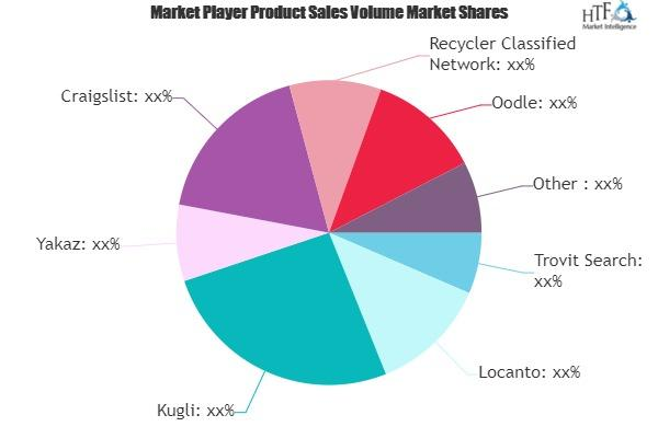 Online Classified Ad Platform Market