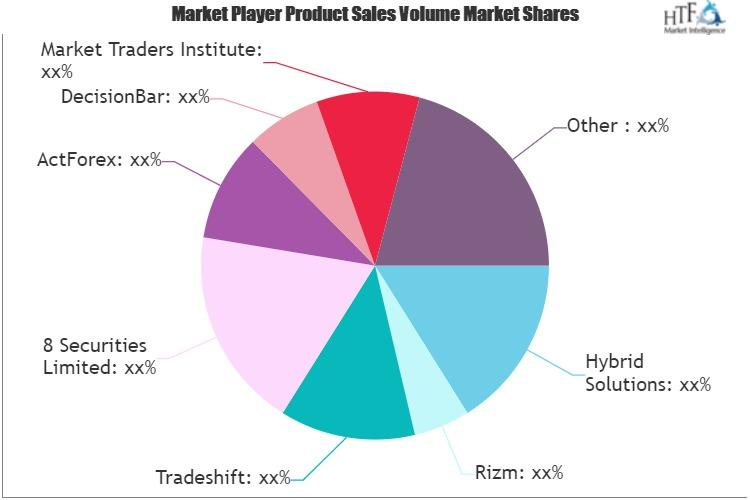 Trading Software Market