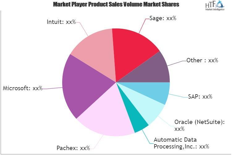 Payroll Software Market
