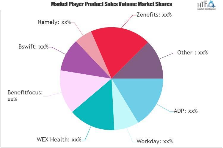 Benefits Management Software Market