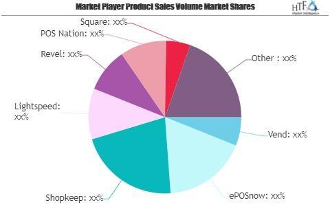 Retail POS Software Market