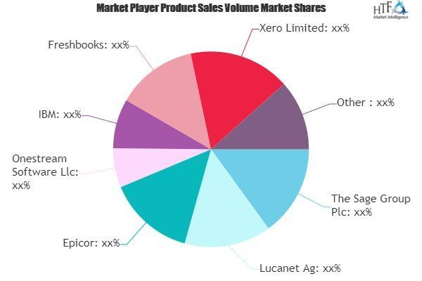Financial Management Software Market
